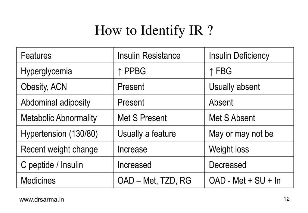 How to Identify IR ?