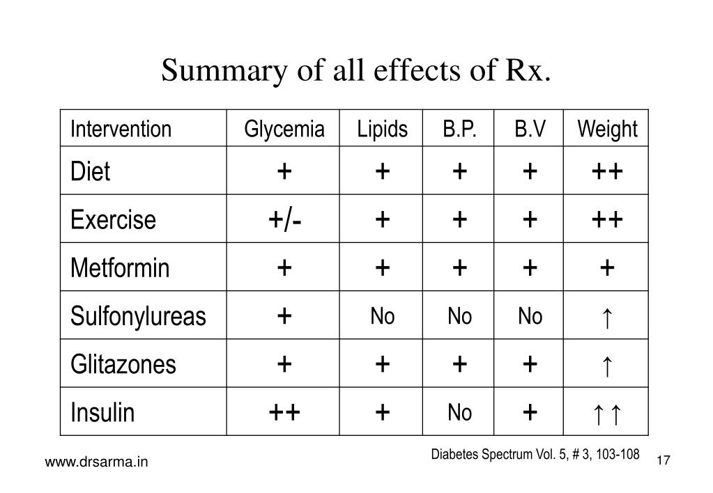 Summary of all effects of Rx.