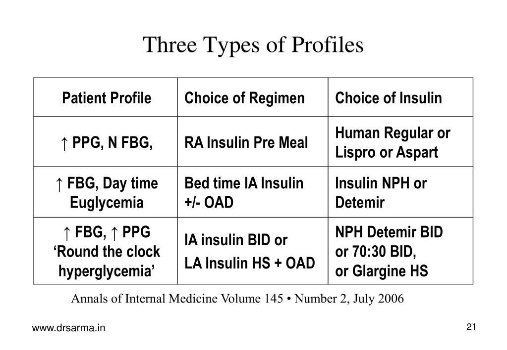Three Types of Profiles