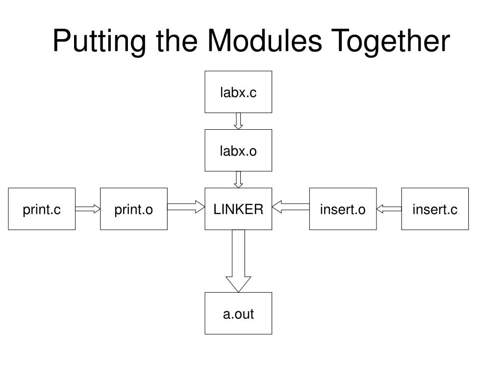 Putting the Modules Together