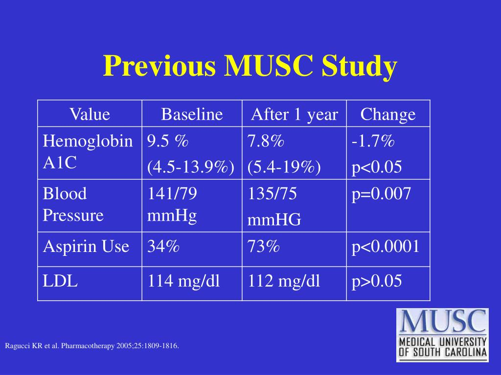 Previous MUSC Study