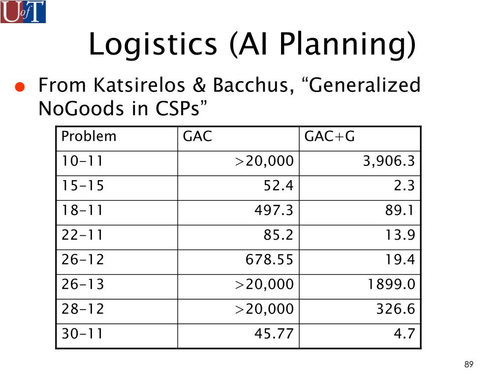 Logistics (AI Planning)