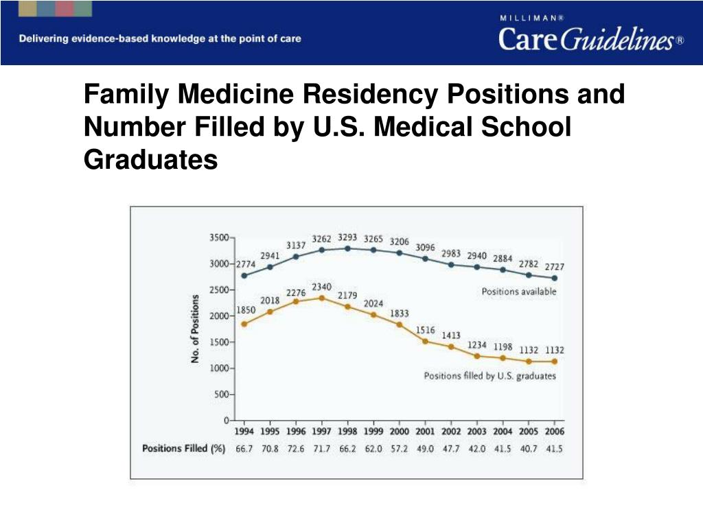 Family Medicine Residency Positions and Number Filled by U.S. Medical School Graduates