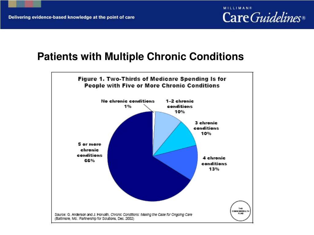 Patients with Multiple Chronic Conditions