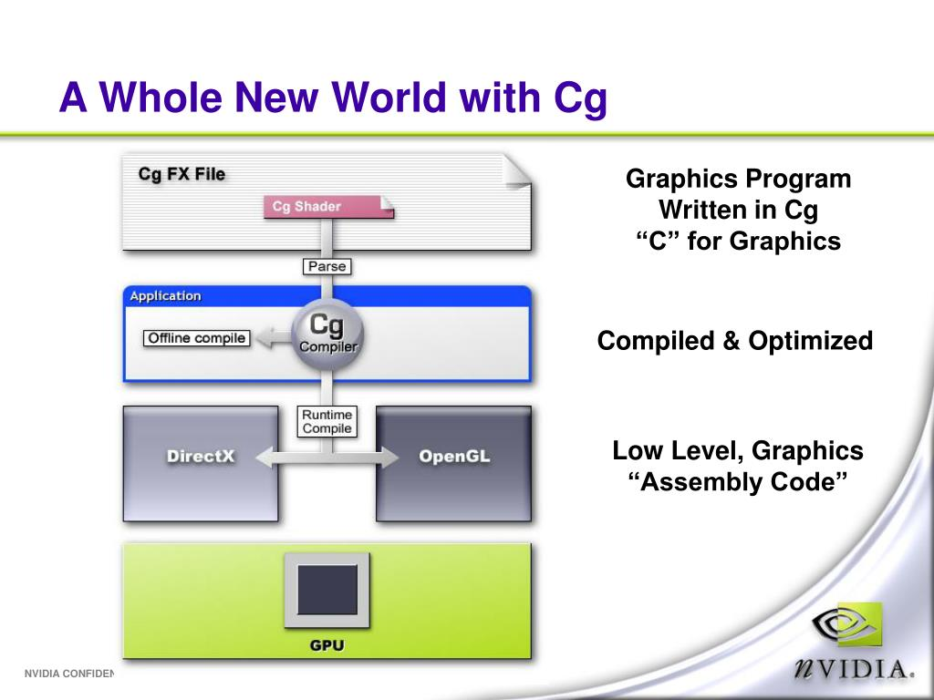 A Whole New World with Cg
