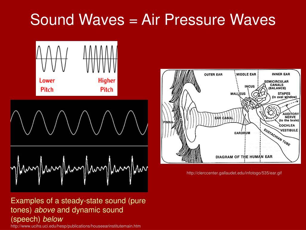 Sound Waves = Air Pressure Waves