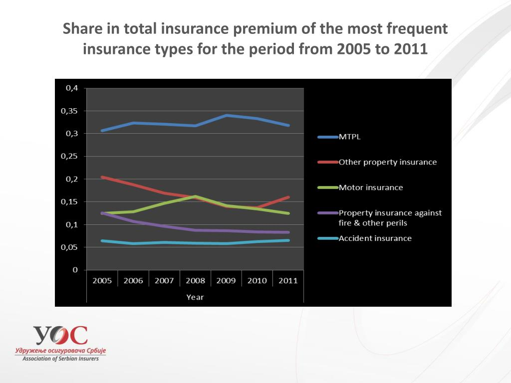 Share in total insurance premium of