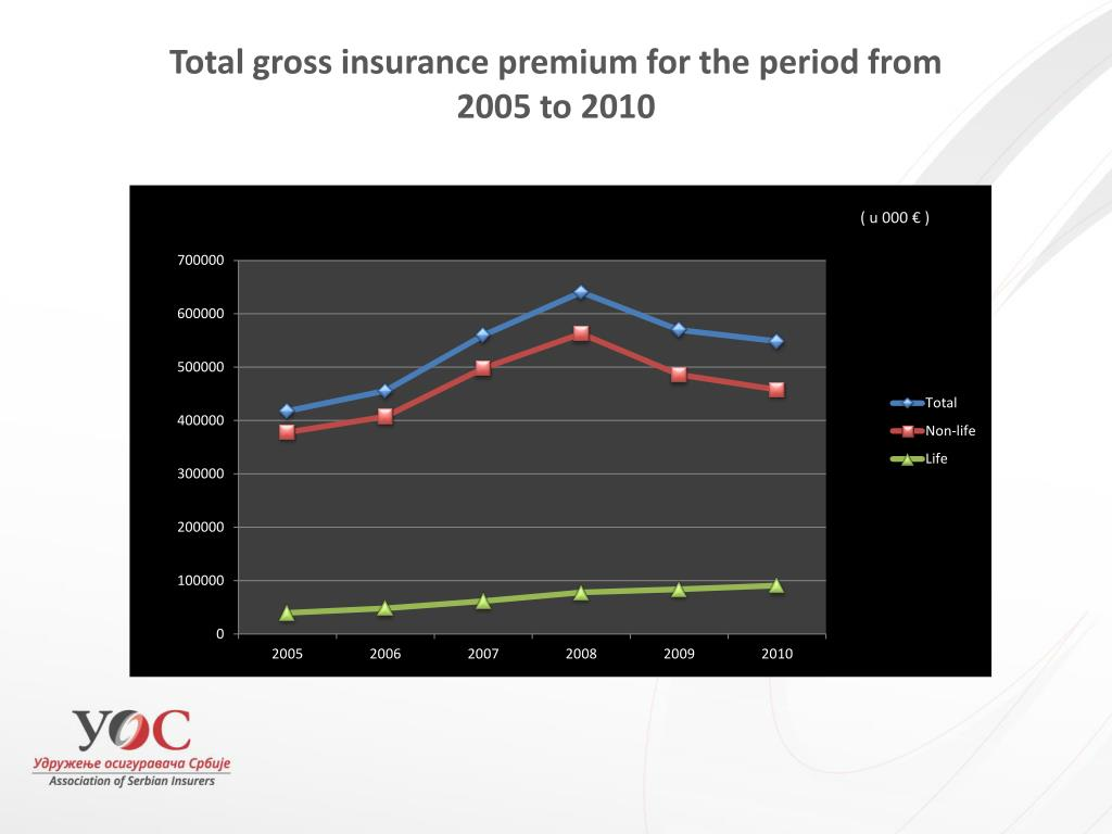 Total gross insurance premium for the period from