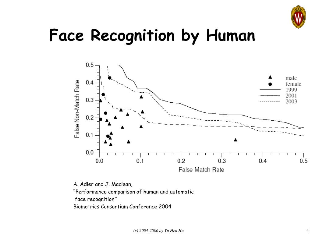 Face Recognition by Human