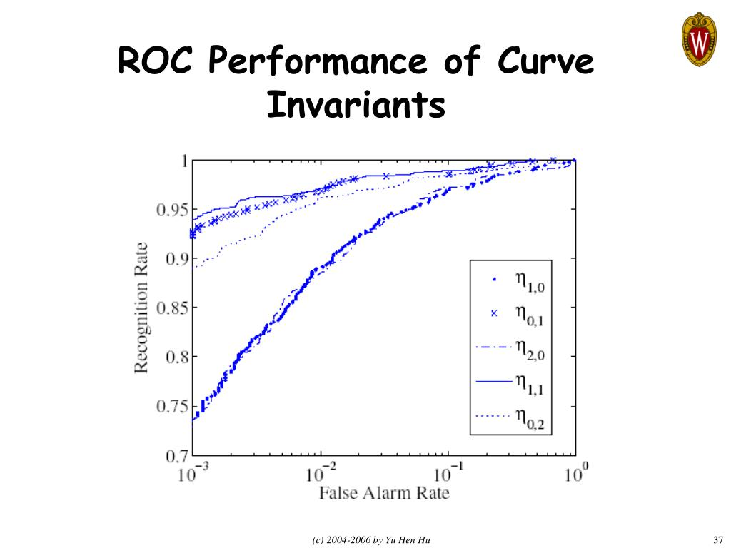 ROC Performance of Curve Invariants