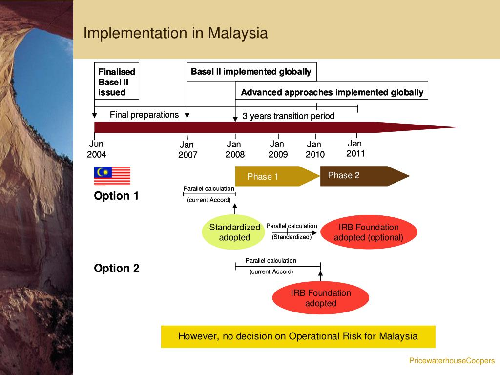 Implementation in Malaysia