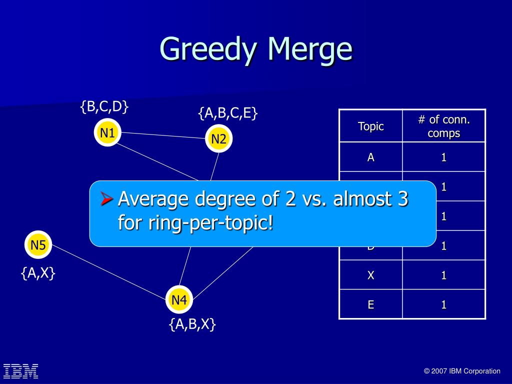 Average degree of 2 vs. almost 3 for ring-per-topic!