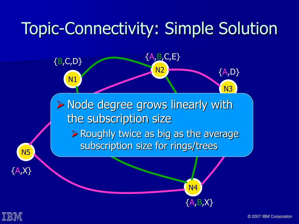 Node degree grows linearly with the subscription size