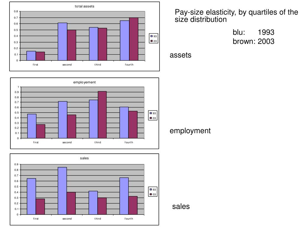 Pay-size elasticity, by quartiles of the size distribution