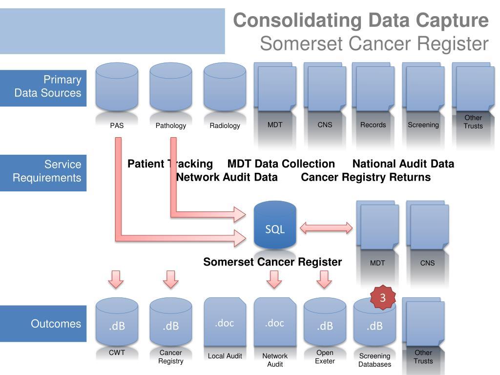 Consolidating Data Capture