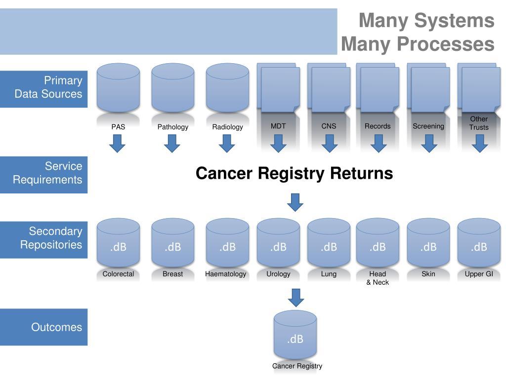 Many Systems