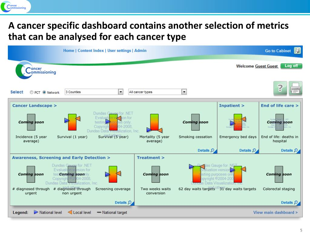 A cancer specific dashboard contains another selection of metrics that can be analysed for each cancer type