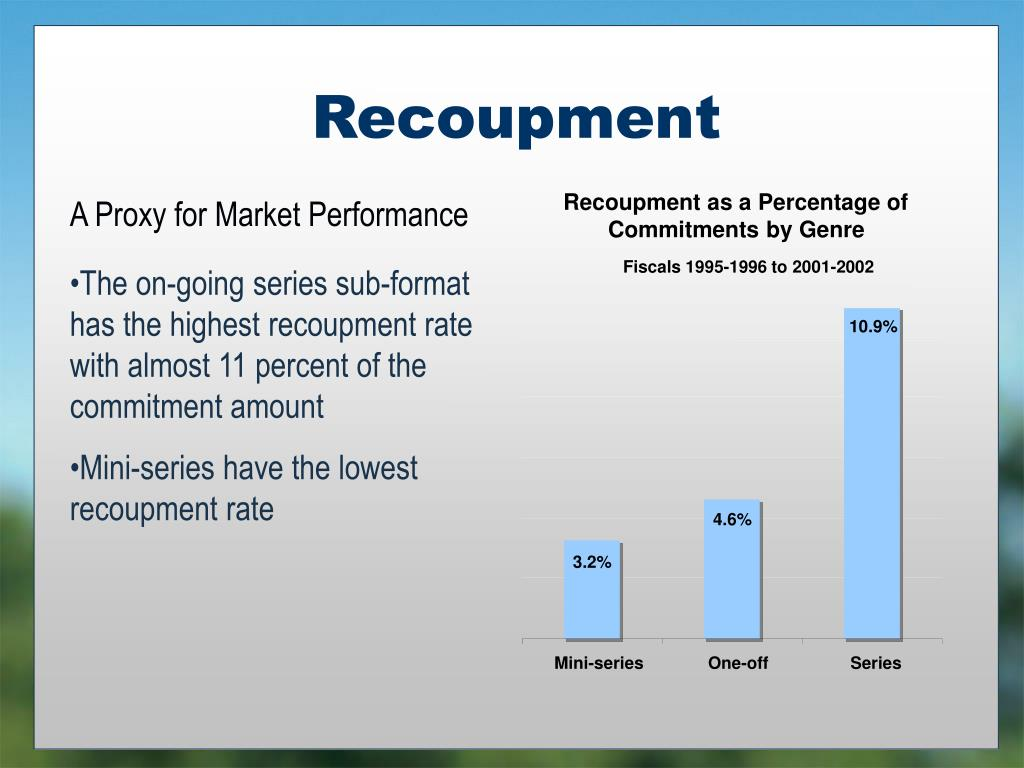 Recoupment as a Percentage of