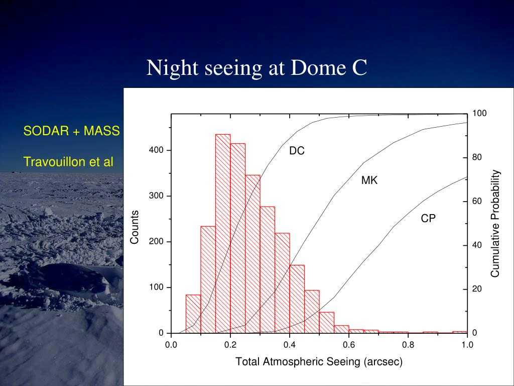 Night seeing at Dome C