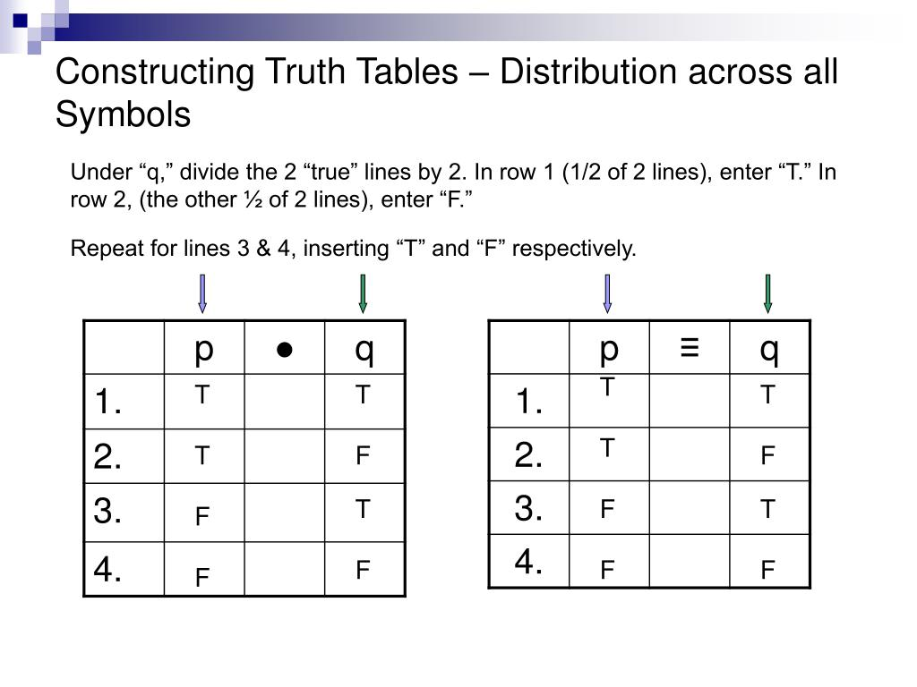 Constructing Truth Tables – Distribution across all Symbols