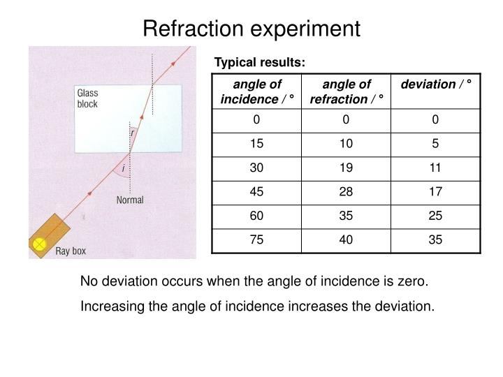 PPT - EDEXCEL IGCSE / CERTIFICATE IN PHYSICS 3-3 Light ... Angle Of Incidence Mirror