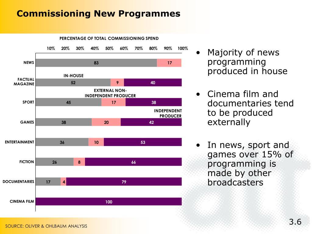 Commissioning New Programmes