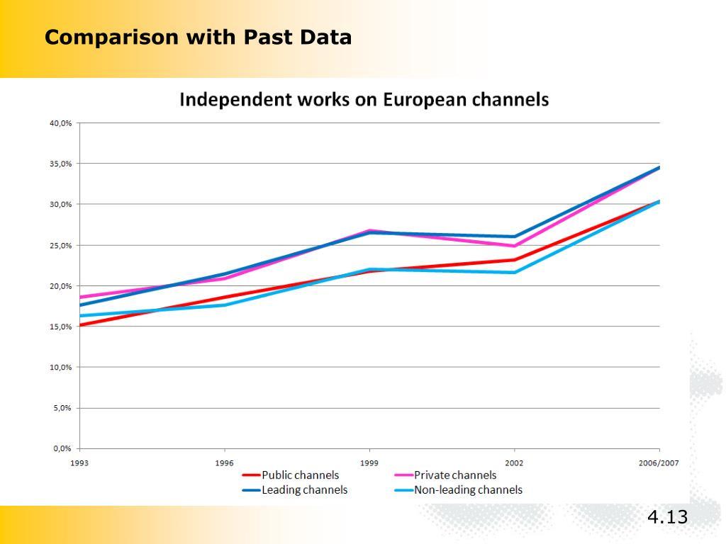 Comparison with Past Data