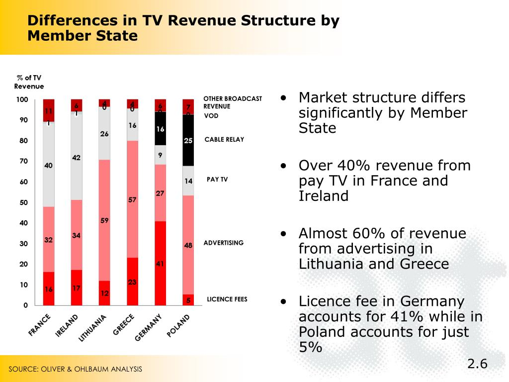 Differences in TV Revenue Structure by Member State