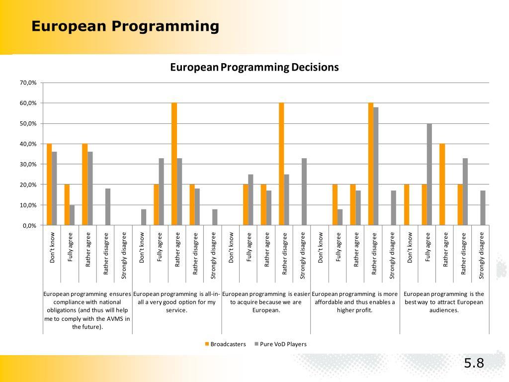 European Programming