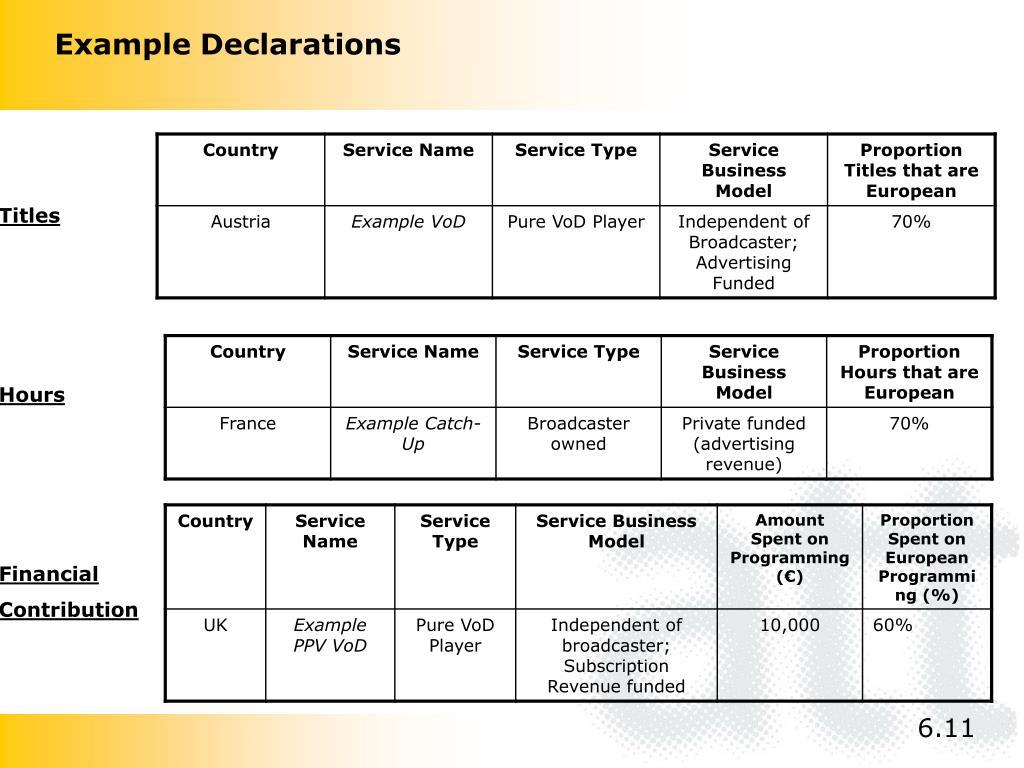 Example Declarations