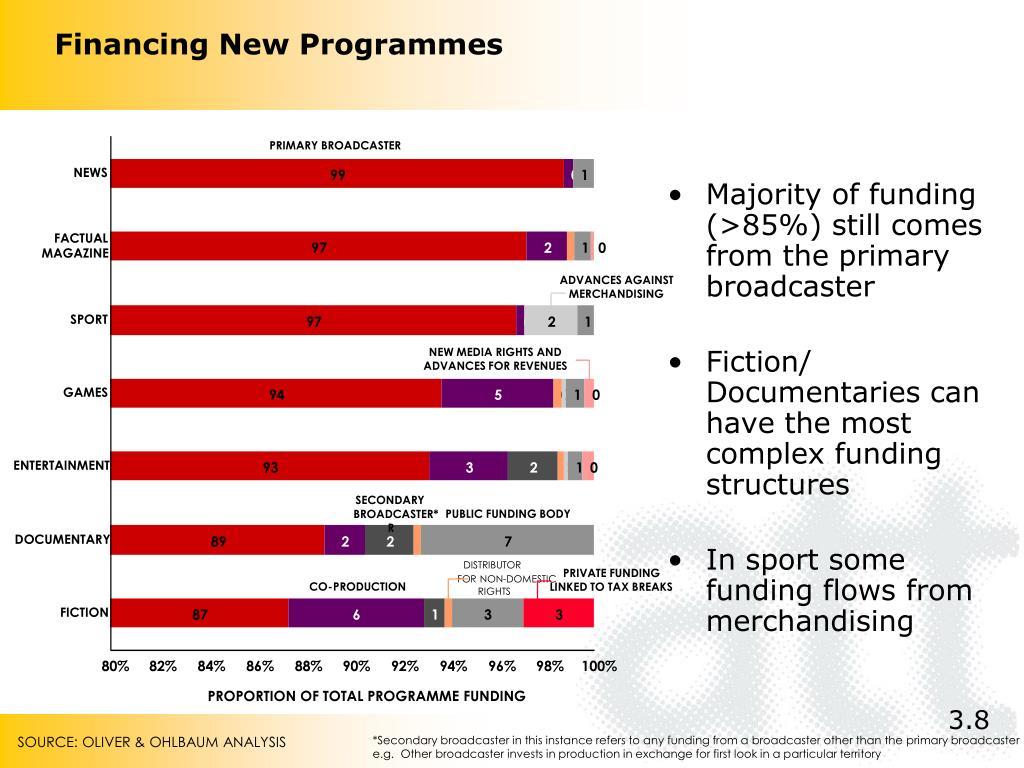 Financing New Programmes