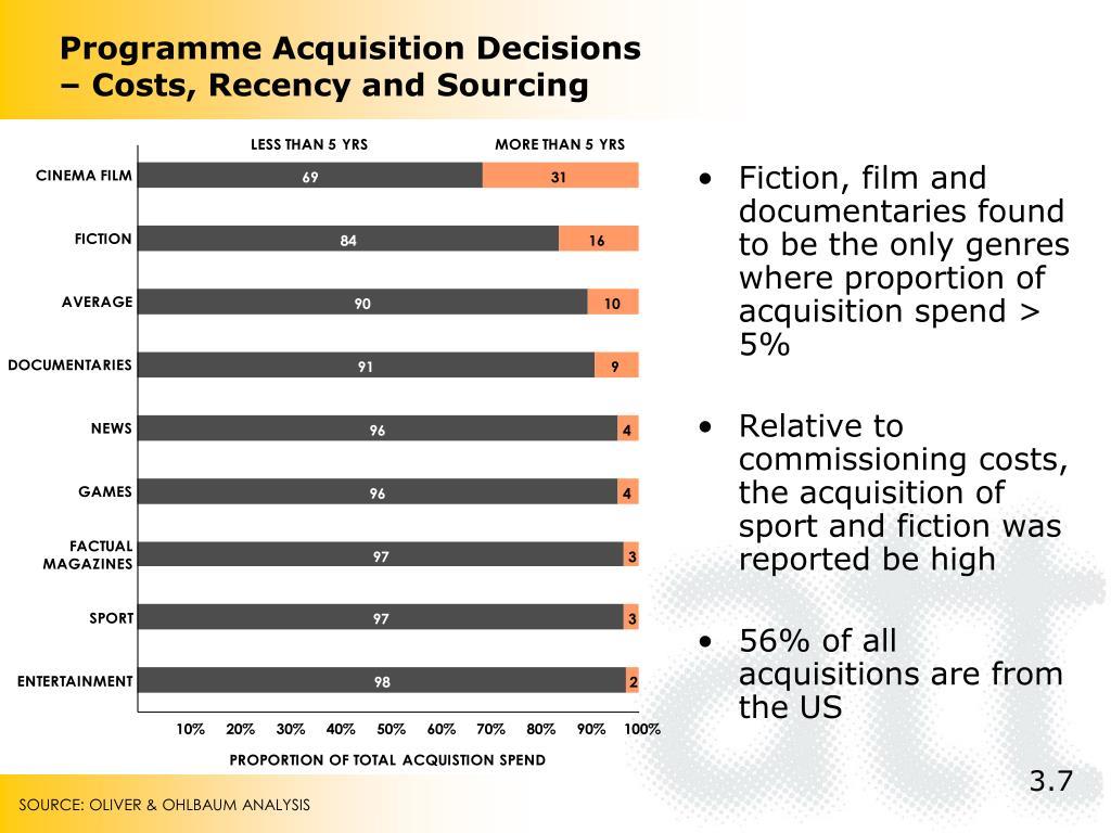 Programme Acquisition Decisions
