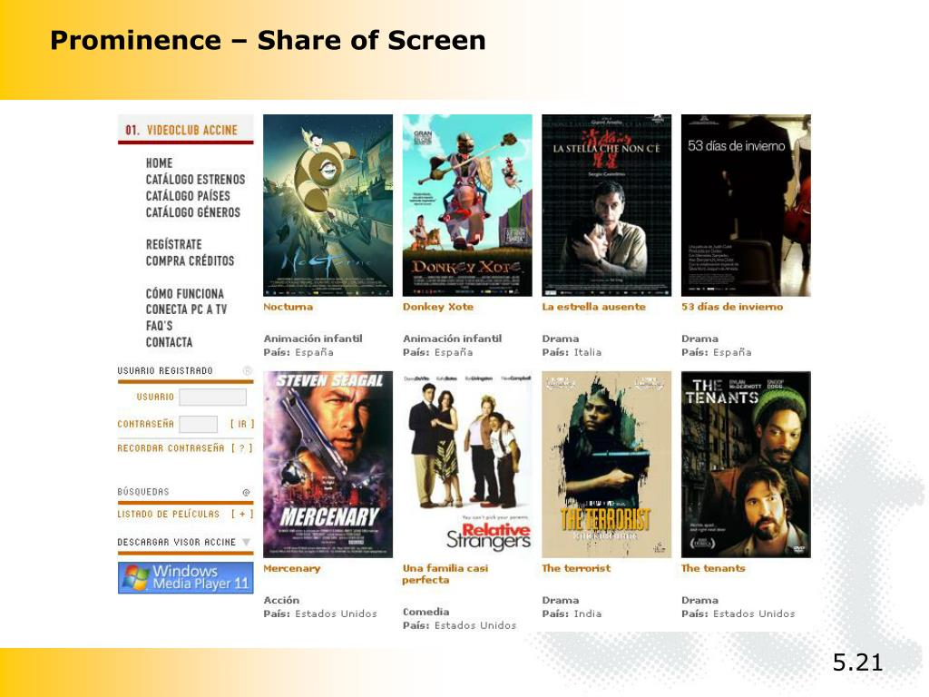 Prominence – Share of Screen