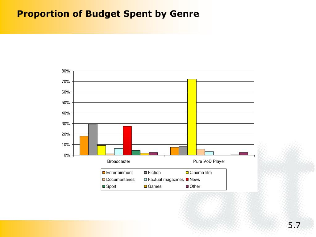 Proportion of Budget Spent by Genre