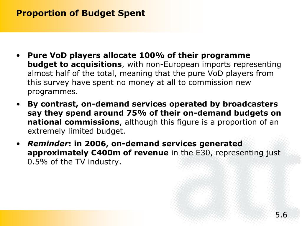Proportion of Budget Spent