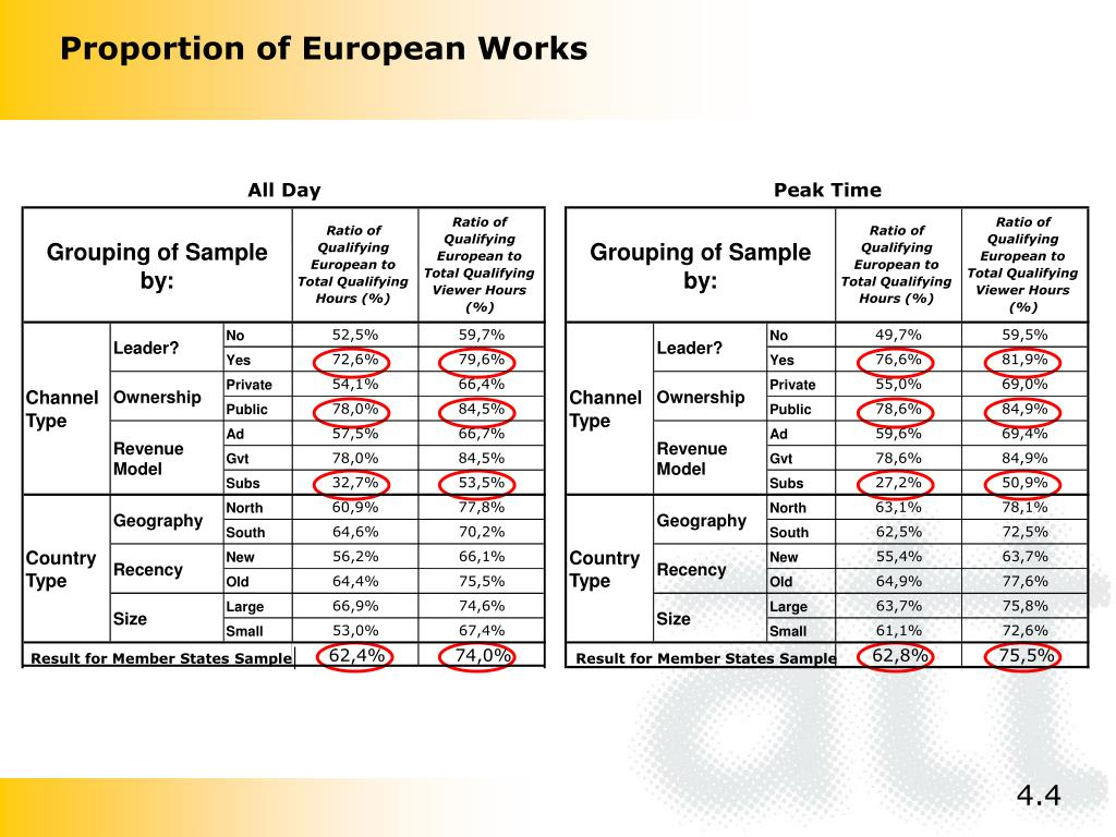 Proportion of European Works