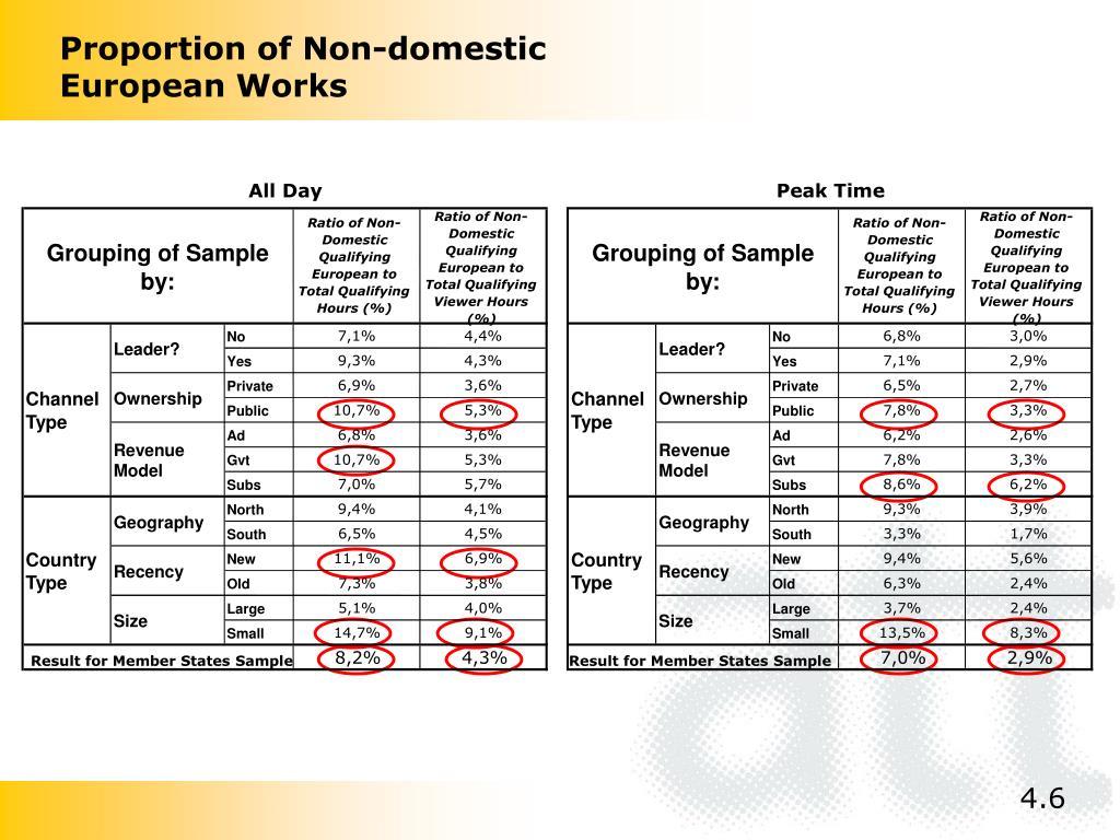 Proportion of Non-domestic