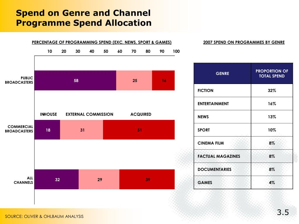Spend on Genre and Channel