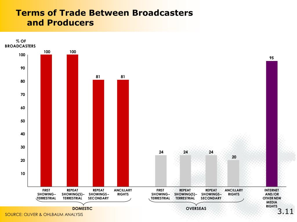 Terms of Trade Between Broadcasters