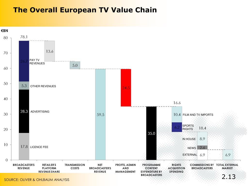 The Overall European TV Value Chain