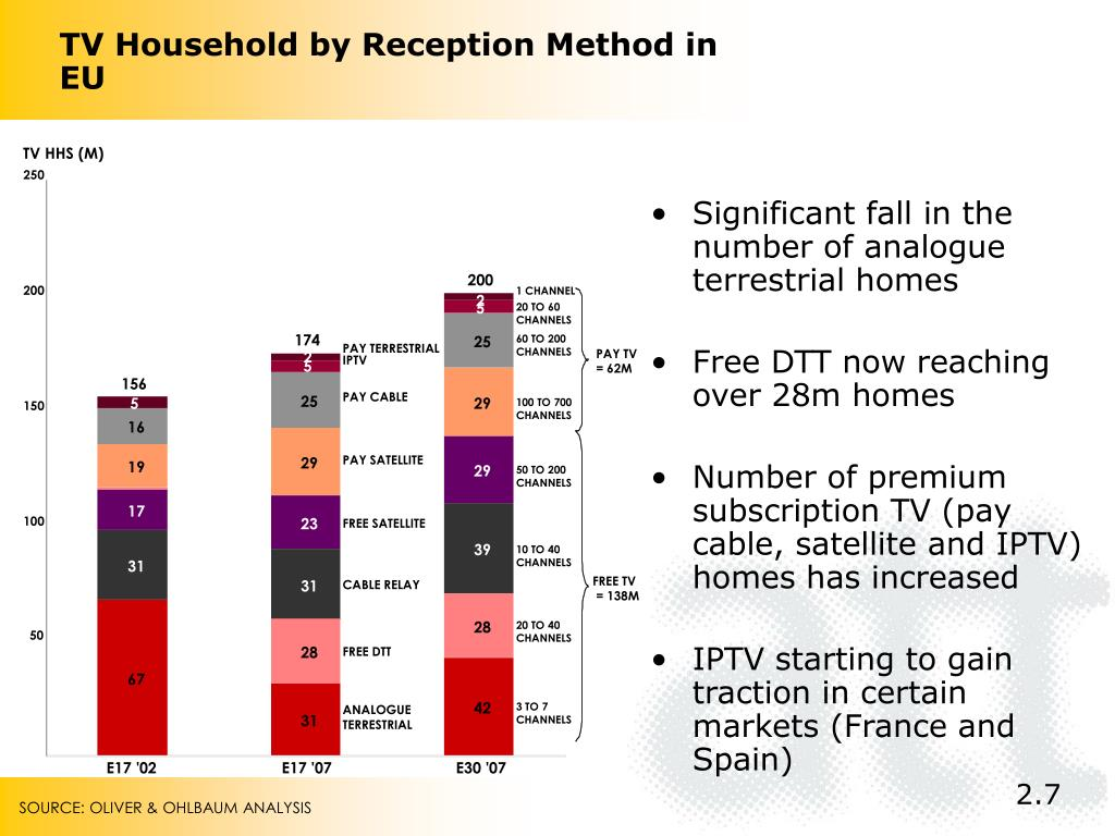TV Household by Reception Method in EU