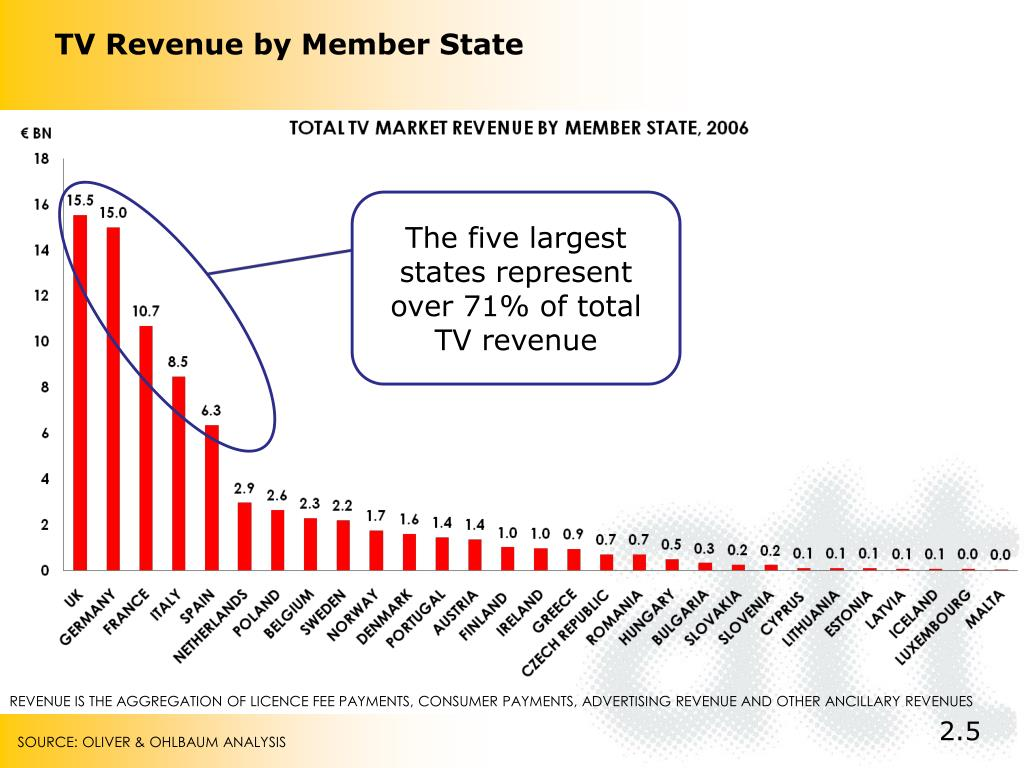 TV Revenue by Member State