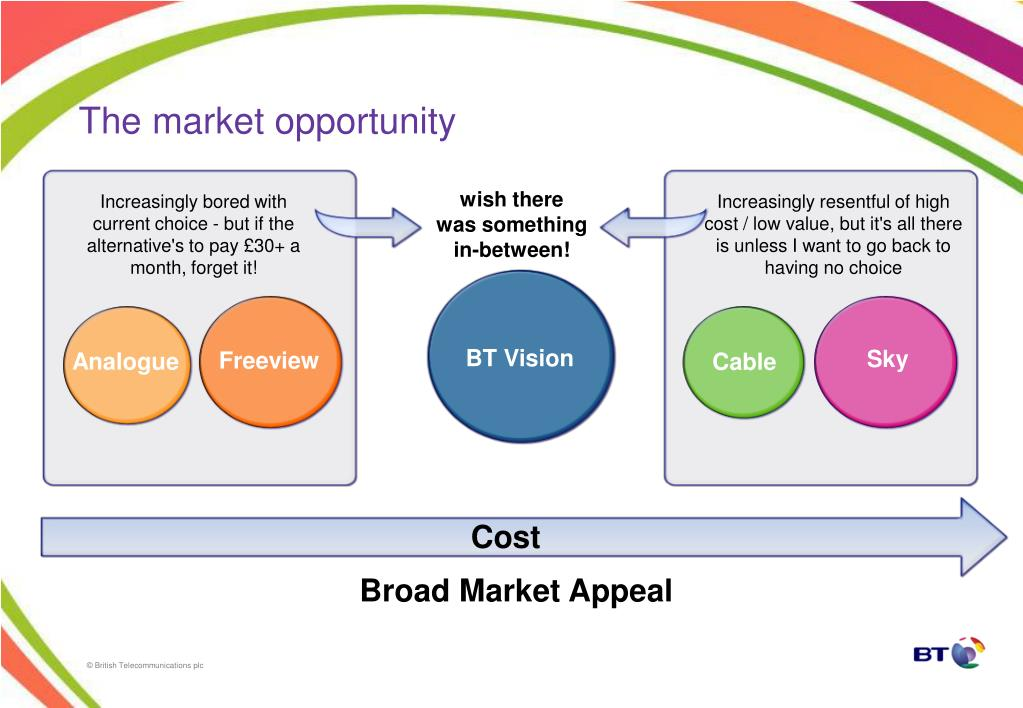 The market opportunity