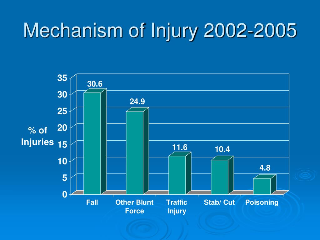 Mechanism of Injury 2002-2005
