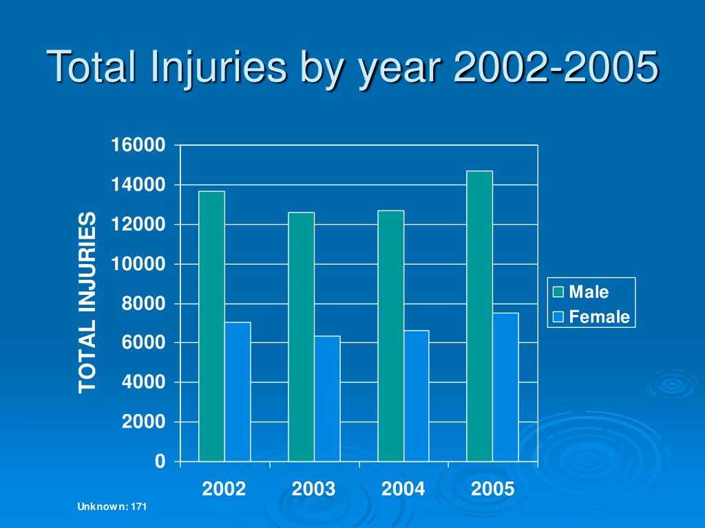 Total Injuries by year 2002-2005