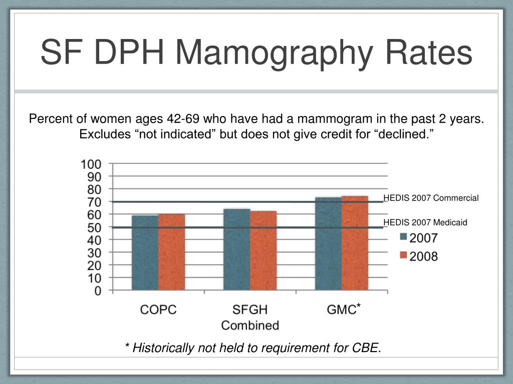 SF DPH Mamography Rates