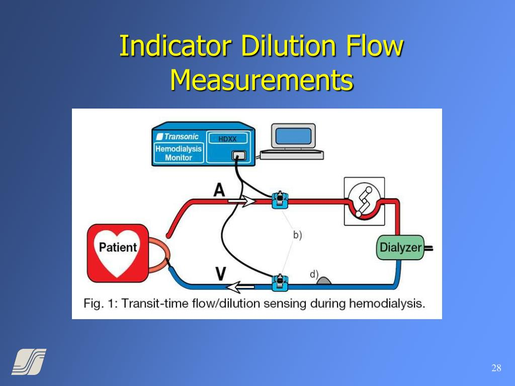 Indicator Dilution Flow Measurements