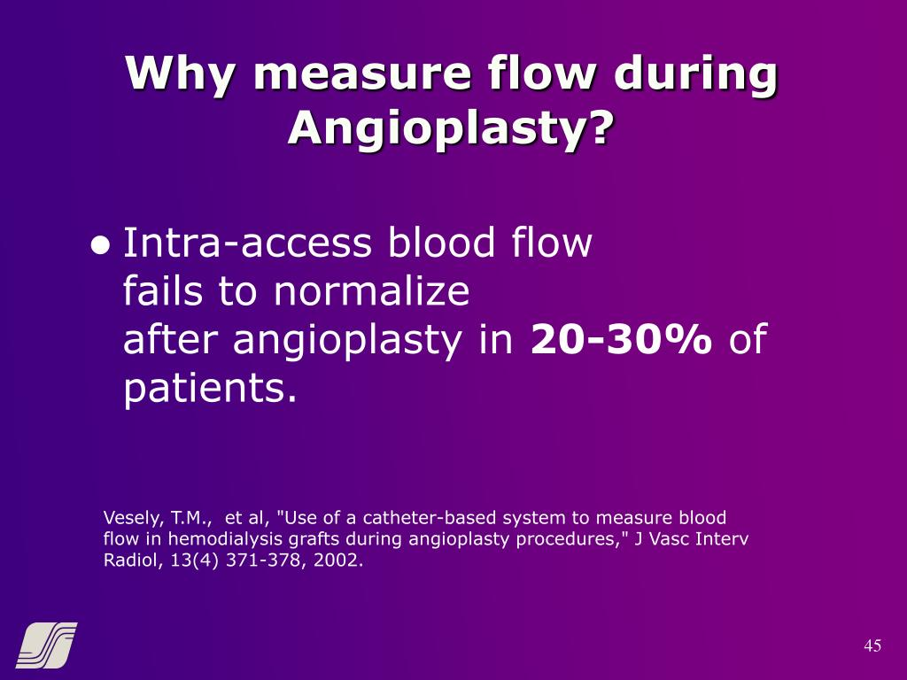 Why measure flow during Angioplasty?