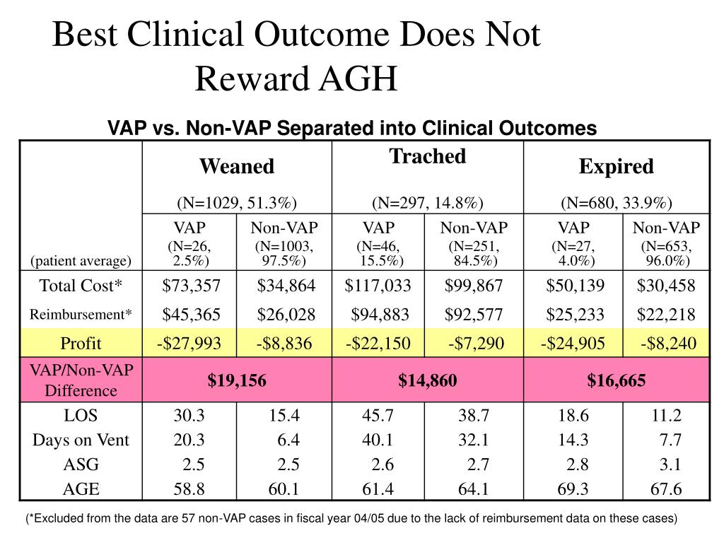 Best Clinical Outcome Does Not Reward AGH