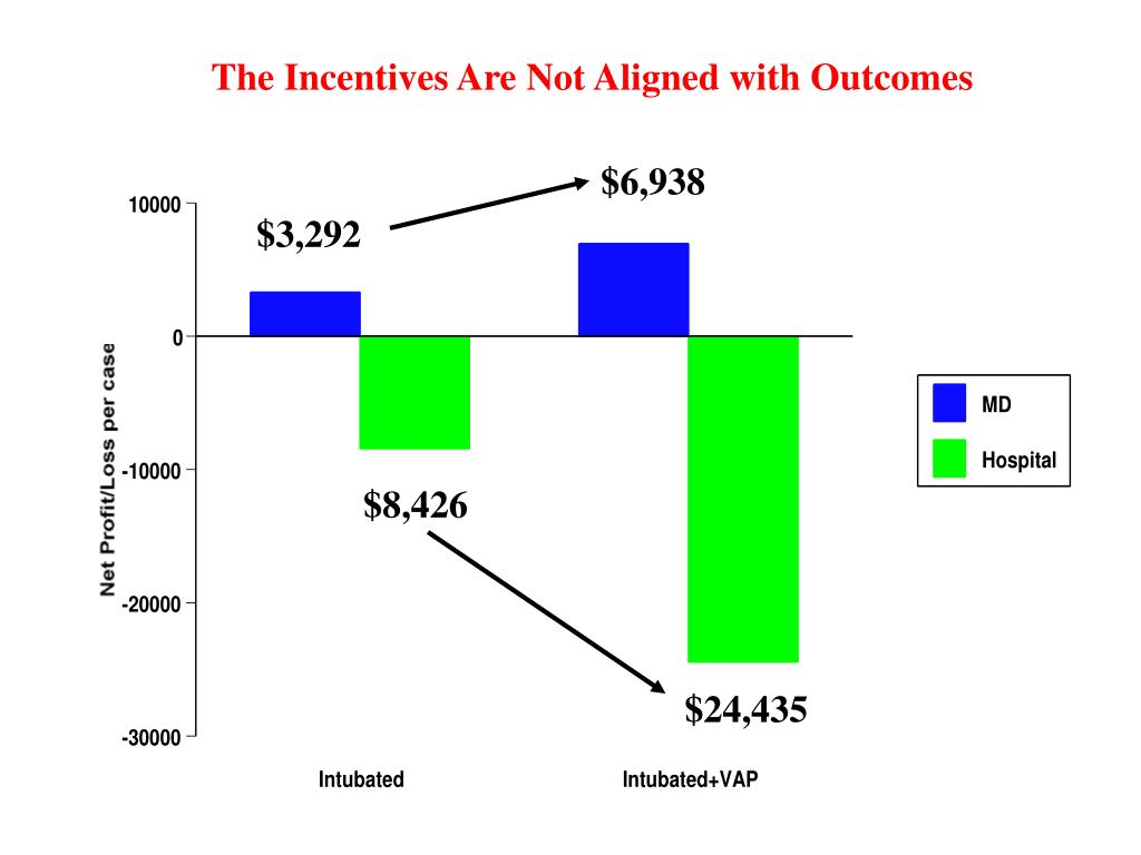 The Incentives Are Not Aligned with Outcomes